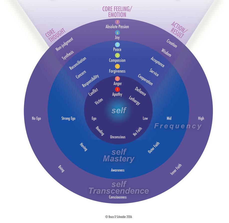 Invenire perception chart